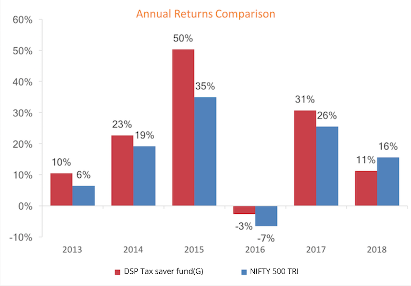 Annual Return Comparison